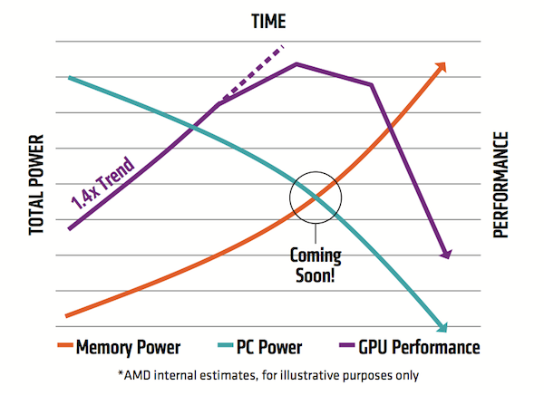 Figure 1. GDDR5 can't keep up with GPU performance growth (Source: AMD)