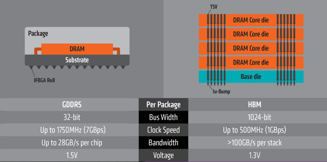 Figure 2. High Bandwidth Memory vs GDDR5 (Source: AMD)