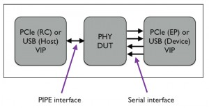 Figure 1. VIP acts as the USB host (Source: Mentor Graphics)