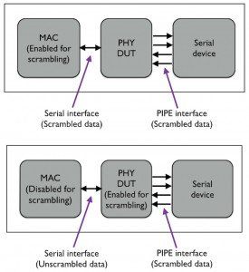 Figure 3. Scrambling concerns (Source: Mentor Graphics)