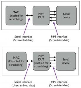 Figure 3. Scrambling concerns (Source: Mentor Graphics)
