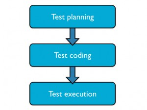 Figure 4: Fundamentals of a good test plan (Source: Mentor Graphics)