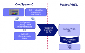 A typical C++/SystemC HLS flow