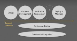Product life cycle and deployment testing