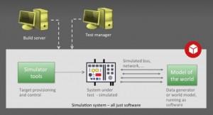 The simulation test lab