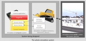 Building an integrated simulation system