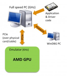 In-circuit traditional emulation approach (Source: AMD)