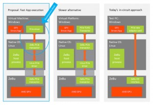 Virtual machine, virtual platform and in-circuit comparisons (Source: AMD)