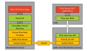 Detailed application-code-to-ZeBu DUT stack (Source: AMD)