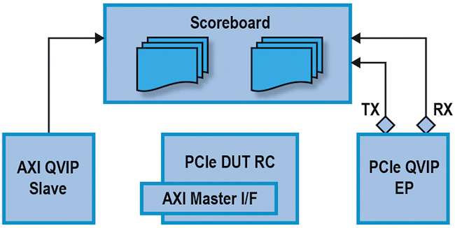 Figure 10: Typical testbench for a PCIe DUT (Source: Mentor Graphics)