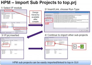 The HPM GUI (Source: Synopsys)
