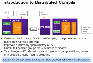 Distributed compilation in Synplify (Source: Synopsys)