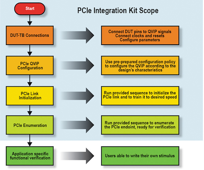 Figure 5: PCIe quick-starter kit flow (Mentor Graphics)