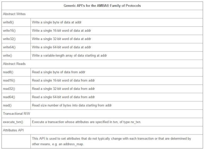 Figure 6: Generic APIs for AMBA (Mentor Graphics)