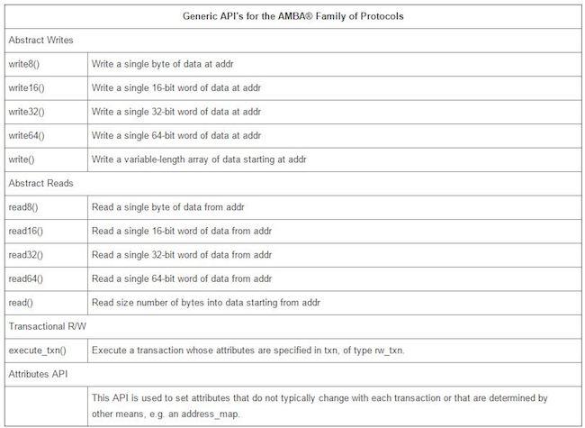 Figure 6: Generic APIs for AMBA (Mentor Graphics)