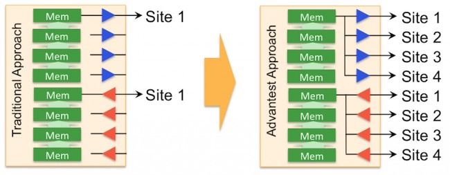 Memory pooling by the ATE can increase apparent pattern depth memory for each pin (Source: Advantest)