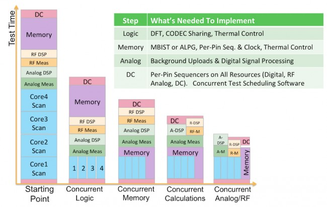 A series of steps necessary to cut test time through increased parallelism (Source: Synopsys)
