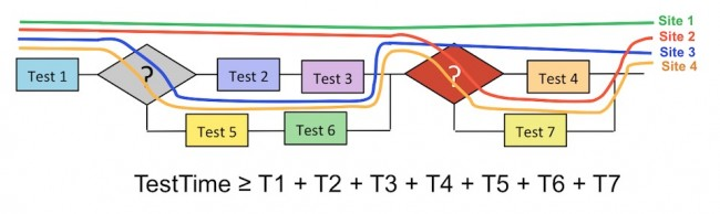 Different sites may take different routes through the test script logic, but the overall test time remains the sum of the duration of all the different blocks (source: Advantest)