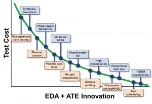 How EDA and ATE innovation are changing the economics of test (Source: Synopsys)