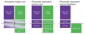 Three ways to trade off cost vs security in IoT SoC design (Source: Synopsys)