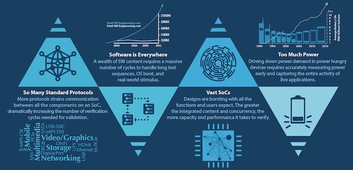 The top four hazards facing IoT design (Mentor Graphics)