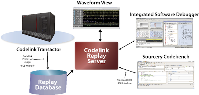 Figure 10. Codelink supports off-line debug for multiple, concurrent users (Mentor Graphics)