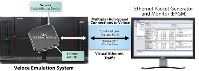 Figure 11. The VirtuaLAB EPGM setup (Mentor Graphics)