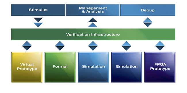 Figure 12. EVP integrates a suite of tools for highly productive verification (Mentor Graphics)