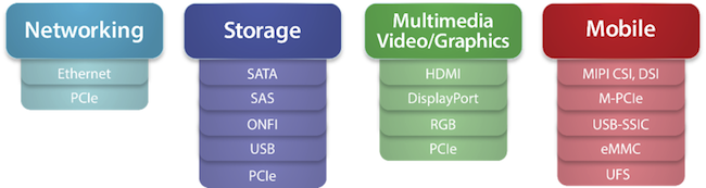 Figure 2. The IoT increases demands on protocol usage per chip (Mentor Graphics)
