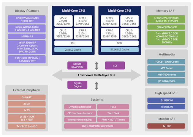 Figure 3. More integration, multi-functionality, multi-processors, and embedded software increase complexity (Mentor Graphics)