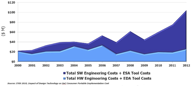 Figure 5. Increasing SW content drives SoC development and costs (Mentor Graphics)