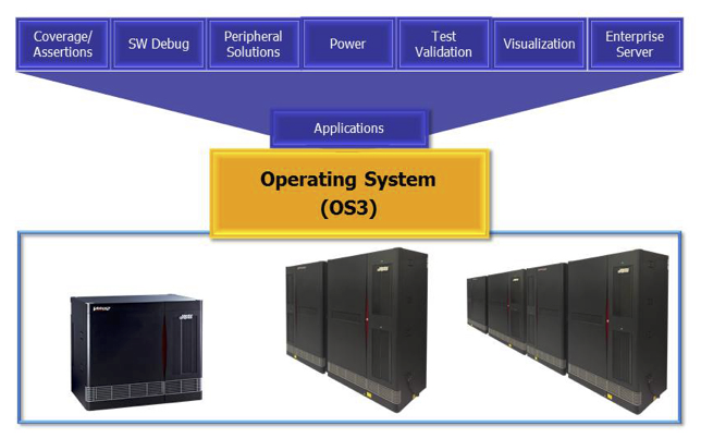 Figure 6. Veloce OS and applications (Mentor Graphics)