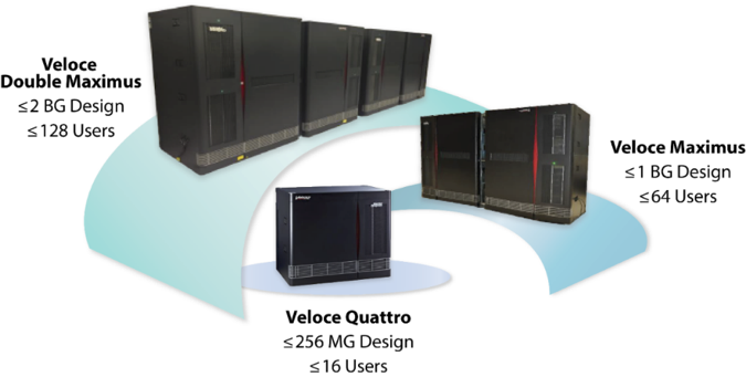 Figure 8. Veloce scalable platforms meet escalating capacity needs (Mentor Graphics)
