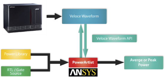Figure 9. The accelerated Veloce power analysis flow (Mentor Graphics)
