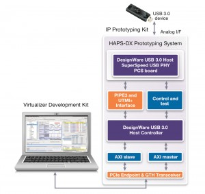 Example DesignWare hybrid IP prototyping kit (Source: Synopsys)