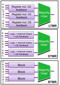 Three forms of triple modular redundancy (Source: Synopsys)