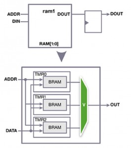 Applying TMR to block RAM (Source: Synopsys)