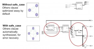 Automatically implementing the logic for a 'safe' FSM (Source: Synopsys)