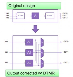 Applying DTMR to I/O (Source: Synopsys)
