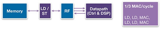 DSP MAC operation in a RISC + DSP architecture (Source: Synopsys)