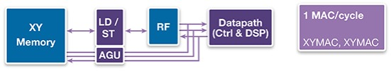 DSP MAC operation in a RISC+DSP architecture with XY memory (Source: Synopsys)