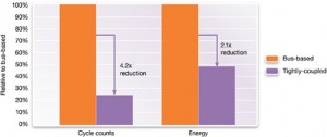 Energy savings for processing sensor data in a tightly coupled system (Source: Synopsys)