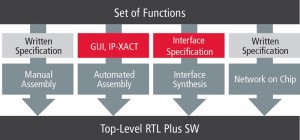 Four IP assembly options