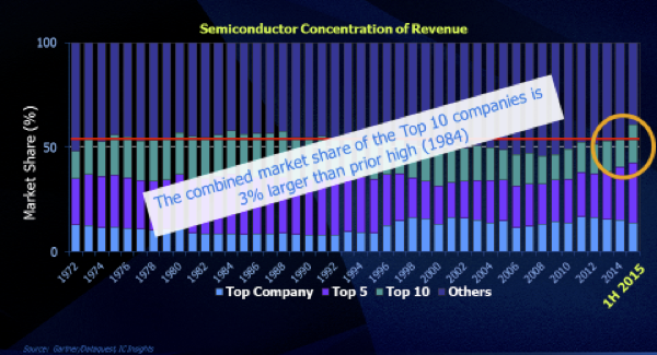 Figure 2: 2015 is the first time in 40 years that consolidation increased in the semiconductor industry