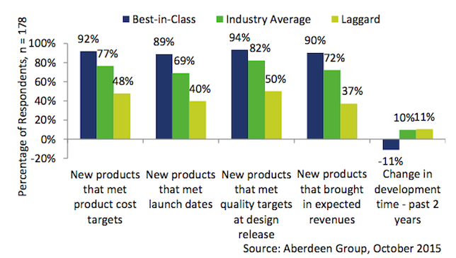 Figure 1. Metrics used to define best-in-class