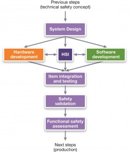 ISO 26262's reference model for system-level (Source: Synopsys)