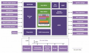 vHIL concept based on co-simulation (Source: Synopsys)