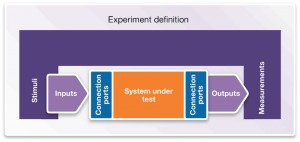 Setting up a vHIL experiment (Source: Synopsys)
