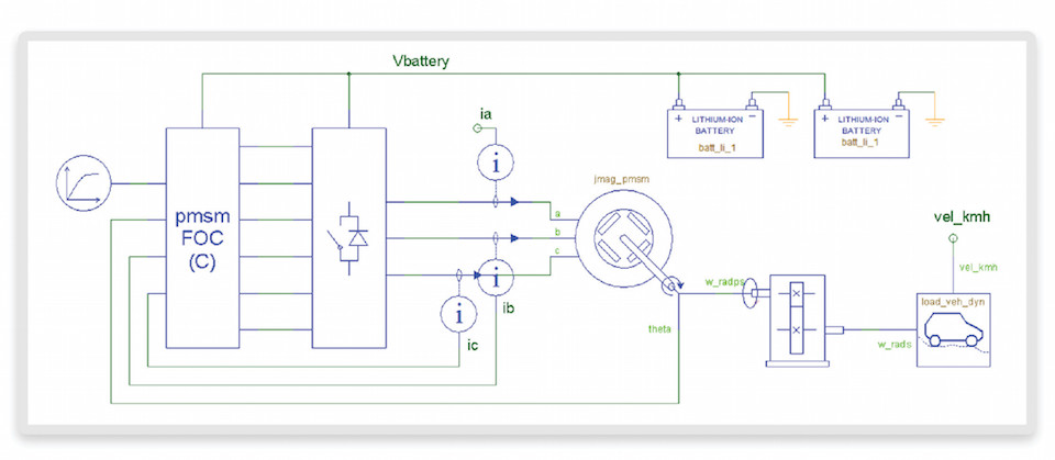 Case Study Analyzing An Electric Vehicle Powertrain Using Virtual
