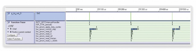 STM interrupts (top) and processor core function trace (bottom) (Source: Synopsys)